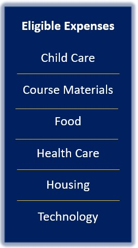 Cares Act Image of Eligible Expenses: Child care, course materials, food, health care, housing, and technology.