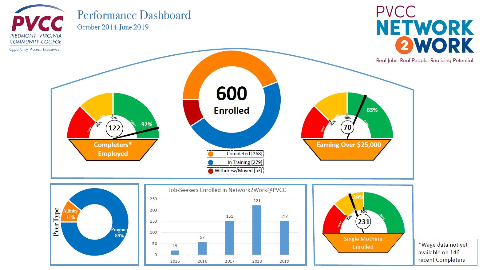 Network2Work Dashboard Facts